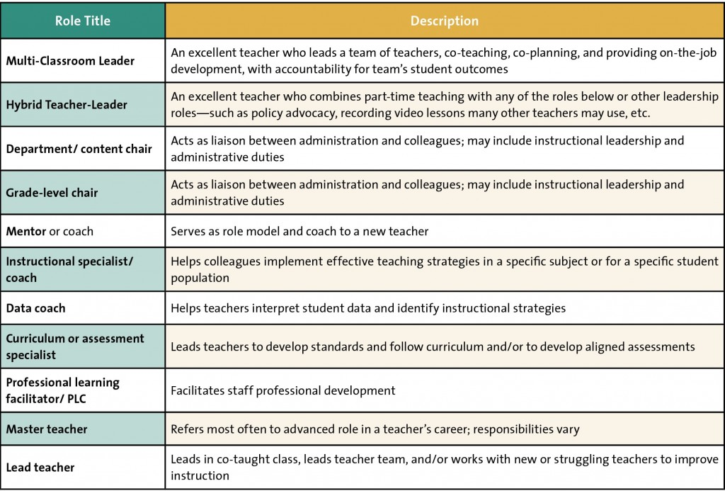 Defining TeacherLeader Roles