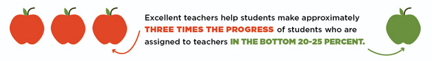 Excellent teachers help students make 3 times the progress