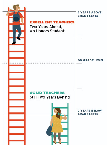 Excellent teachers help students leap ahead