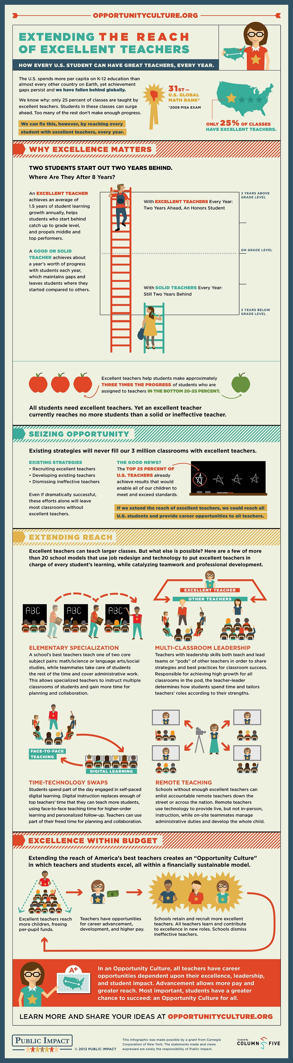 Infographic: Extending the Reach of Excellent Teachers