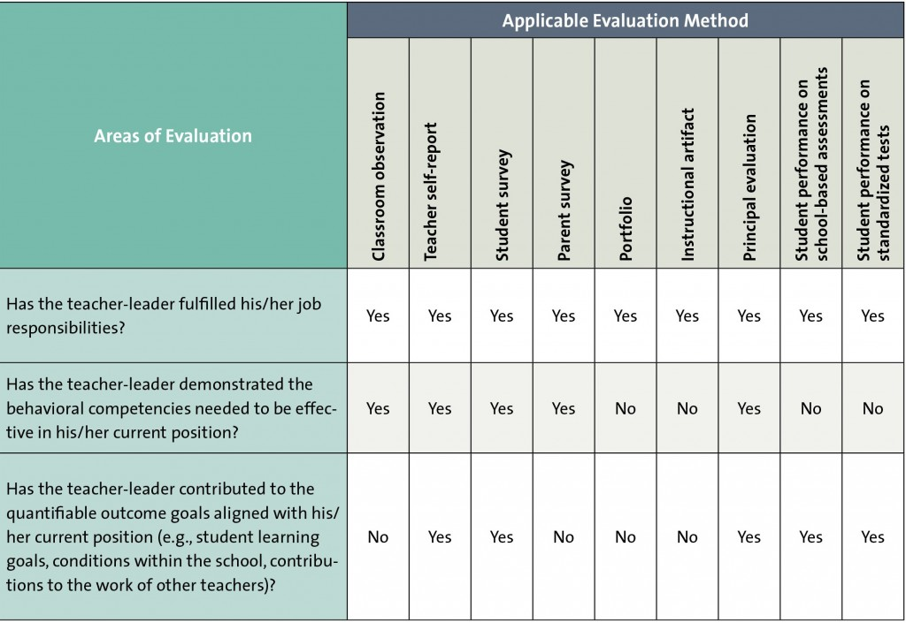 Collaborative Teaching Checklist ~ Evaluating teacher leaders
