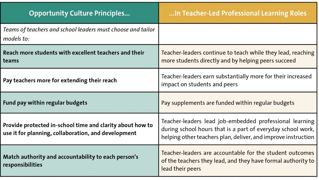 teacher led professional learning principles in an opportunity culture