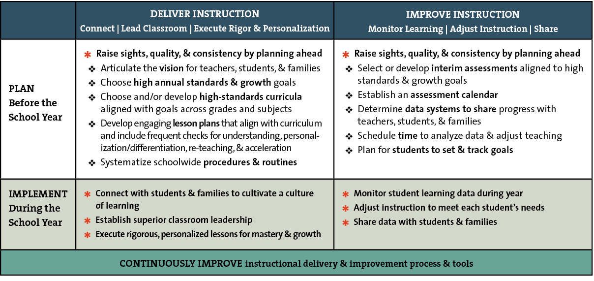 Instructional Excellence Summary
