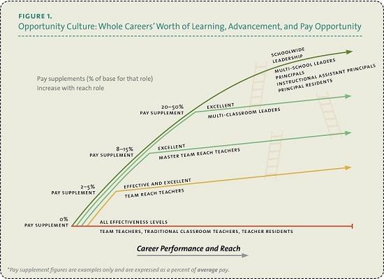 Teacher Career Paths